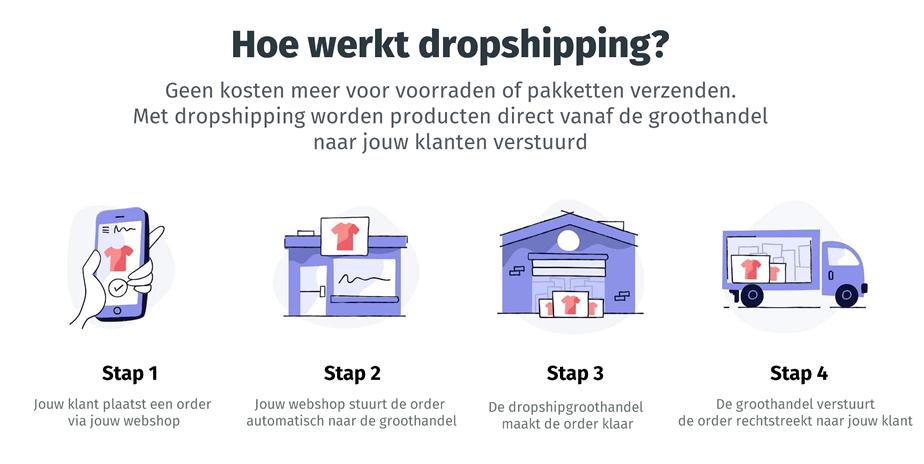Hoe werkt Dropshipping in Nederland